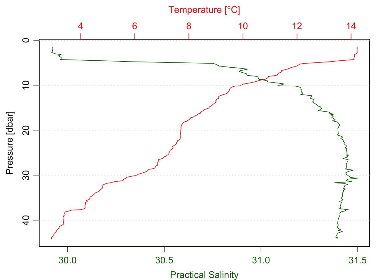Only the temperature and salinity profile.