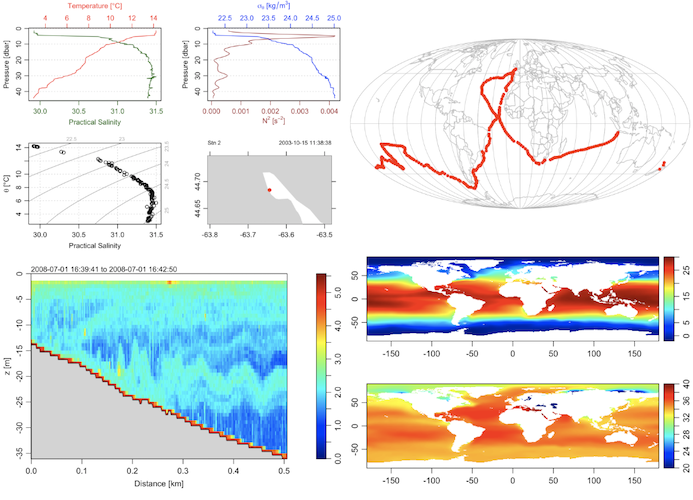 oce package for oceanographical data