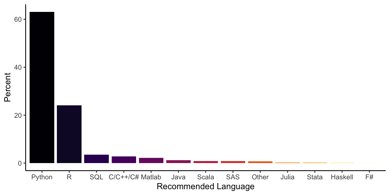 Barplot showing the programming languages data scientist recommend most for newbies (ranked by their percentage off recommendation).